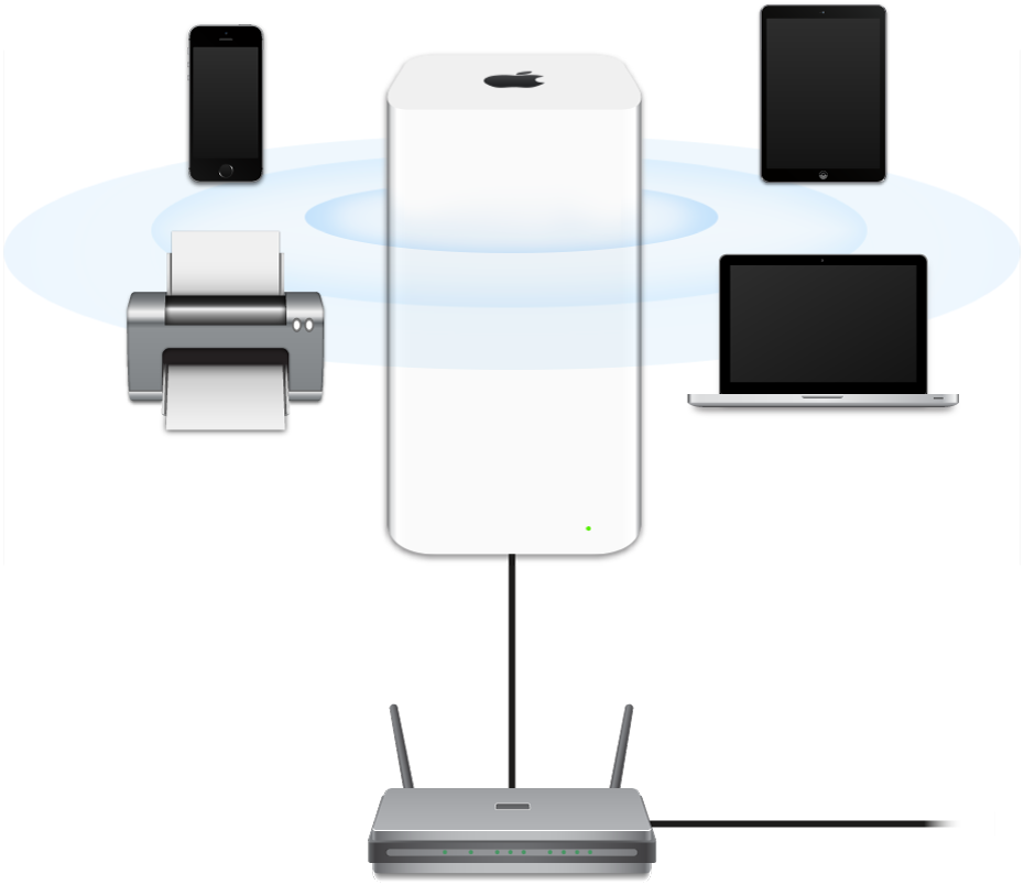 An AirPort Extreme, connected to a modem and transmitting to a variety of devices.