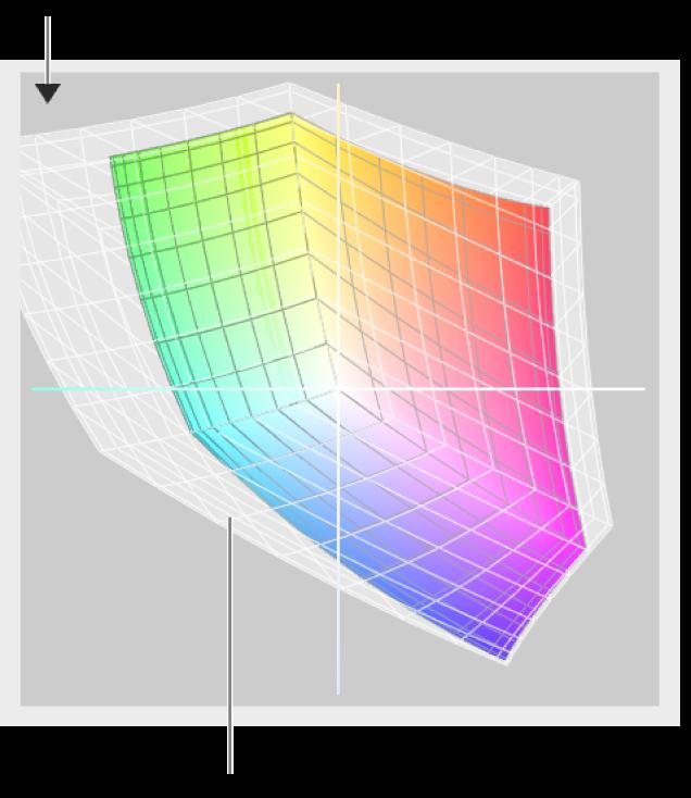 Color profile comparison