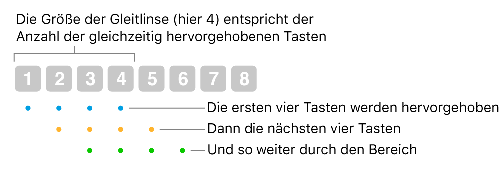 """Abbildung, wie """"Gleiten & Schritt"""" funktioniert: in überlappender Folge wird eine Gruppe von vier Tasten (die Linsengröße) hervorgehoben, dann die nächste Gruppe von vier Tasten usw."""