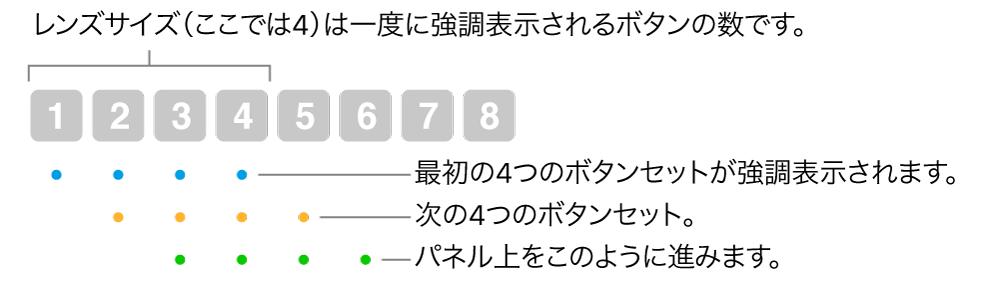 「グライドしてコマ送り」の動作を示す図。重複するシーケンス内で、4 個のボタンで構成されるあるセット(レンズサイズ)が強調表示され、その後、次の 4 個のボタンのセットが強調表示される、という具合に動作します。