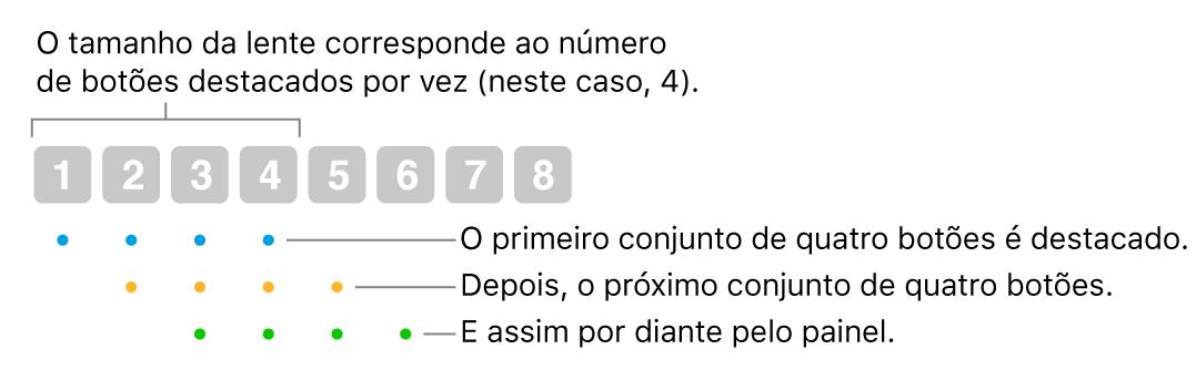 Ilustração de como Deslizamento e Passo funciona: um conjunto de quatro botões (o tamanho da lente) está destacado, seguido do próximo conjunto de quatro botões, e assim por diante, em uma sequência de sobreposição.