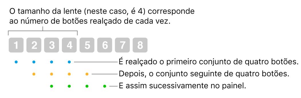"""Uma ilustração da forma como a opção """"Deslizamento e passo"""" funciona: um conjunto de quatro botões (o tamanho da lente) está realçado, depois o conjunto seguinte de quatro botões, etc., numa sequência de sobreposição."""