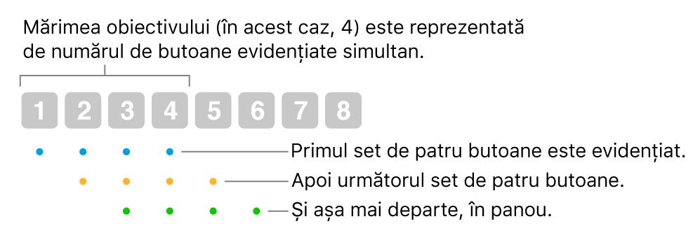 O ilustrare a modului în care funcționează Alunecare și pas: este scos în evidență un set de patru butoane (de dimensiunea unui obiectiv), apoi următorul set de patru butoane și așa mai departe, într-o secvență suprapusă.