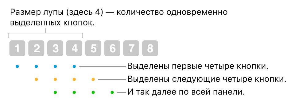 Иллюстрация действия «Скольжение и шаг». выделяется набор из четырех кнопок (размер линзы), затем следующий набор из четырех кнопок и т. д. в перекрывающейся последовательности.