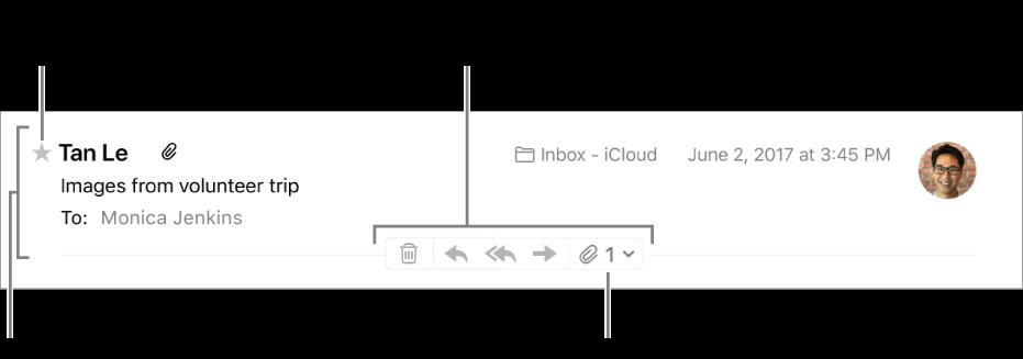 Cabeçalho de mensagem mostrando uma estrela perto do nome do remetente para tornar o remetente um VIP e botões para apagar, responder e encaminhar uma mensagem e para gerenciar anexos.