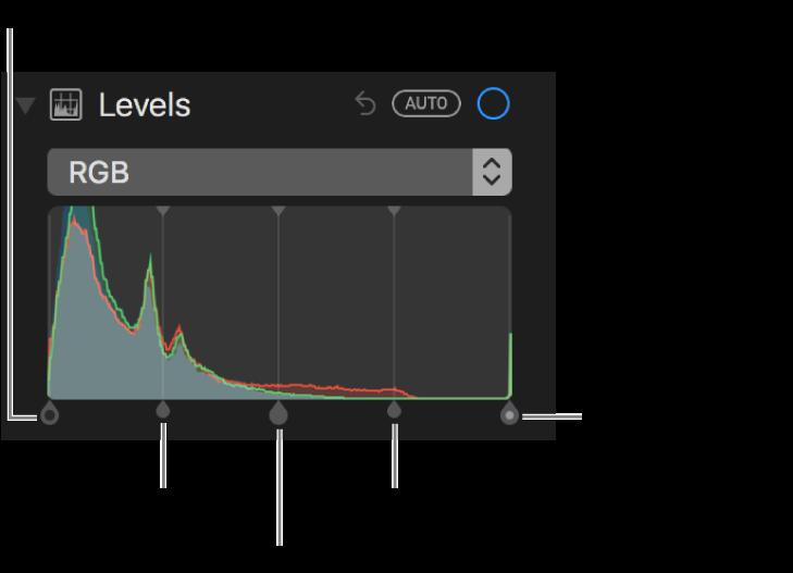 RGB ヒストグラムの「レベル」コントロール、(左から右へ)ブラックポイント、シャドウ、ミッドトーン、ハイライト、およびホワイトポイント。