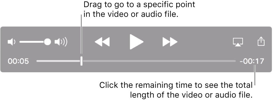 The QuickTime Player playback controls. Along the top are the volume control; the Rewind button, Play/Pause button, and Fast-Forward button. At the bottom is the playhead, which you can drag to go to a specific point in the file. The time remaining in the file appears at the bottom right.