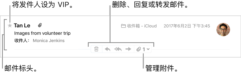在邮件标头中,发件人名字旁显示有一个星形,用于将该发件人标记为 VIP,并包括用于删除、回复和转发邮件以及管理附件的按钮。