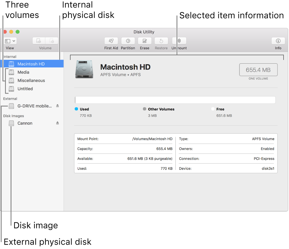 The Disk Utility window, showing an internal disk with an APFS container, an external disk, and a disk image.