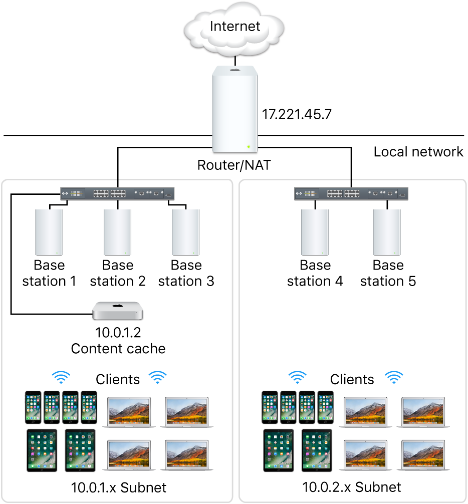 Multiple subnet caching server.