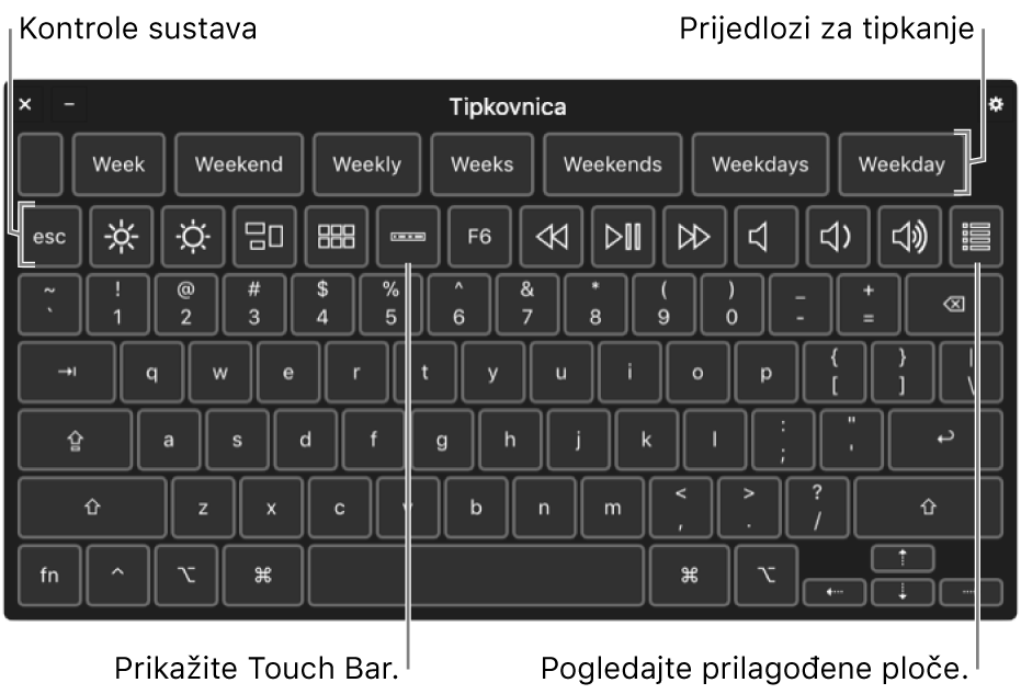 Tipkovnica pristupačnosti s prijedlozima za tipkanje na vrhu. Ispod se nalazi redak s tipkama za upravljanje sustavom kojim se izvršava prilagodba svjetline na zaslonu, prikazuje Touch Bar na zaslonu i prikazuju prilagođeni prozori.
