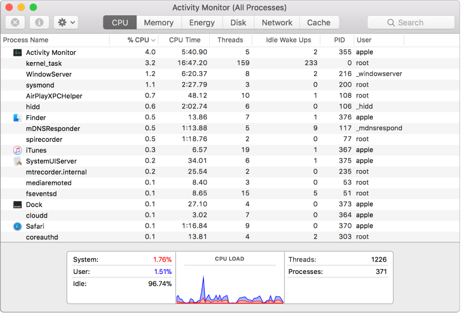 The Activity Monitor window with the CPU pane visible. The middle of the window shows a list of processes, with information about the processor usage of each one displayed in columns. At the bottom of the window is a graph showing the percentage of the CPU capability used by the system and the user, and the percentage that's idle.