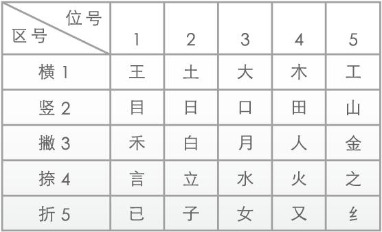 The Wubi Xing keyboard mapping.