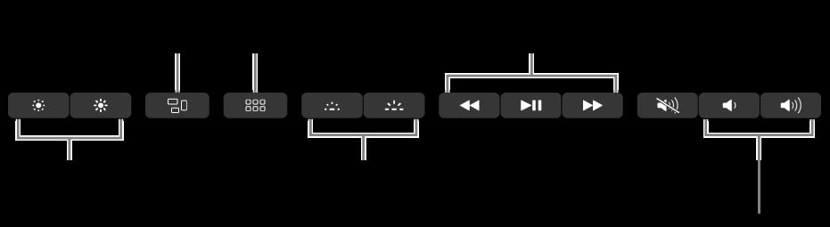 Laajennetun ControlStripin painikkeet ovat (vasemmalta oikealle) näytön kirkkaus, MissionControl, Launchpad, näppäimistön kirkkaus, videon tai musiikin toisto ja äänenvoimakkuus.