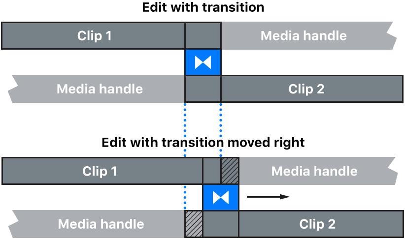 Ein Übergang wird direkt in der Timeline bewegt, dabei wird die Schnittmarke unter dem Übergang verschoben
