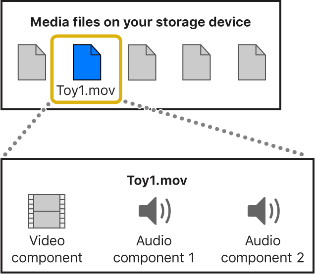 A diagram showing a media file with one video component and two audio components