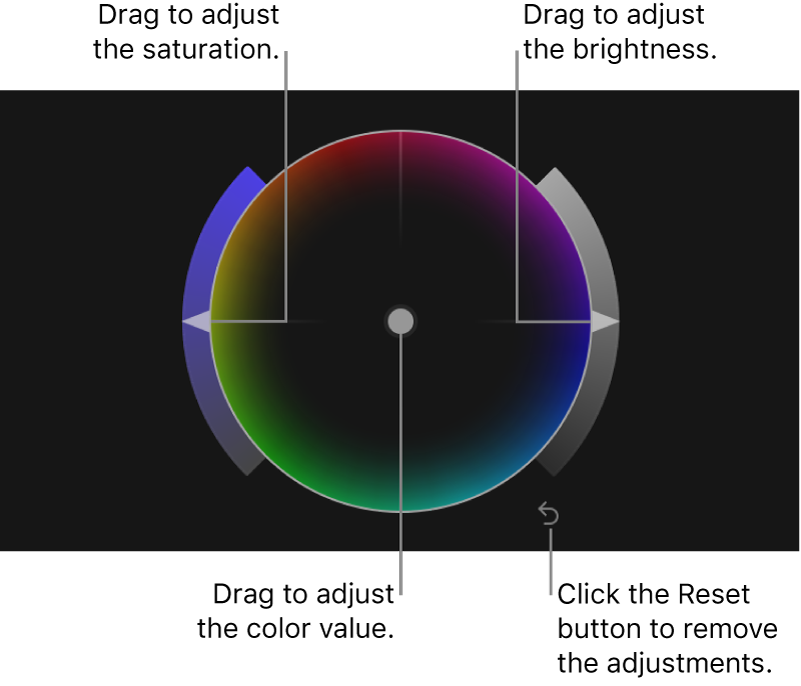 The color balance control, Saturation slider, Brightness slider, and Reset button for a color wheel