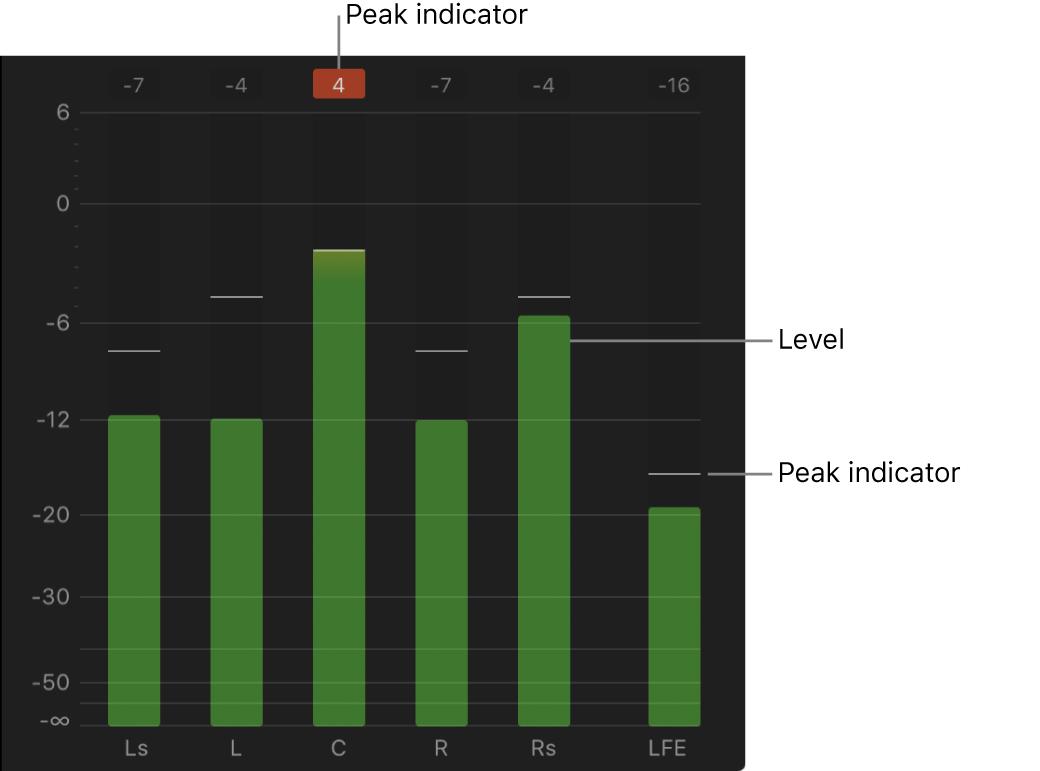 Vista ampliada de los medidores de audio mostrados a la derecha de la línea de tiempo