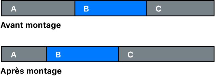 Repositionnement d'un plan entre deux autres plans par le biais d'un montage par glissement