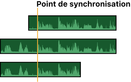 Parties audio de trois plans synchronisées à l'aide des formes d'onde audio