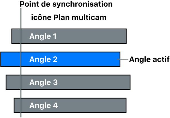 Angles dans un plan multicam avec un angle actif et un point de synchronisation courant