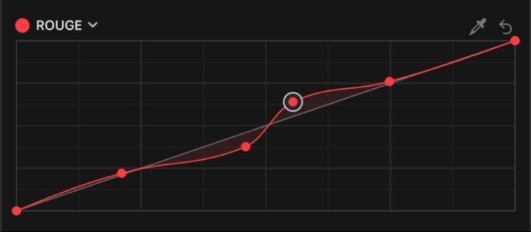 Inspecteur de couleur affichant des points de contrôle supplémentaires ajoutés à la courbe de couleur du rouge dans l'effet Courbes de couleur