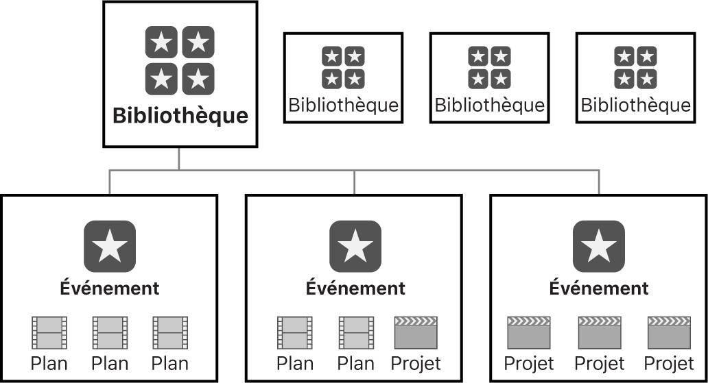 Bibliothèque avec trois événements contenant des plans, des projets ou les deux
