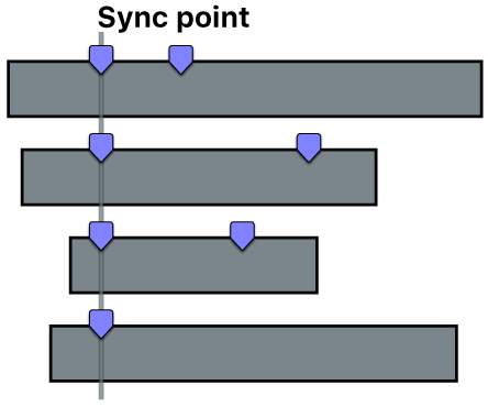 Quatre plans synchronisés à l'aide du premier marqueur de chaque plan