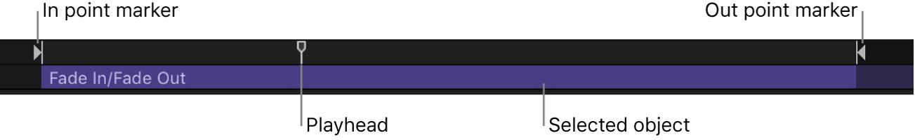 Mini-Timeline mit In-Punkt, Out-Punkt, Abspielposition und ausgewähltem Objekt.