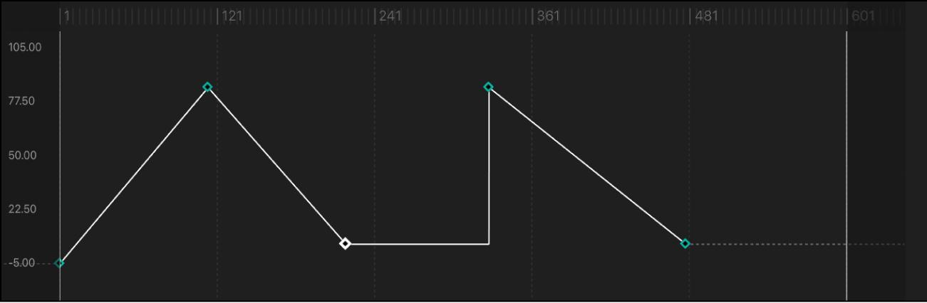"""Kurvensegment, für das als Interpolationsmethode """"Konstant"""" festgelegt wurde"""