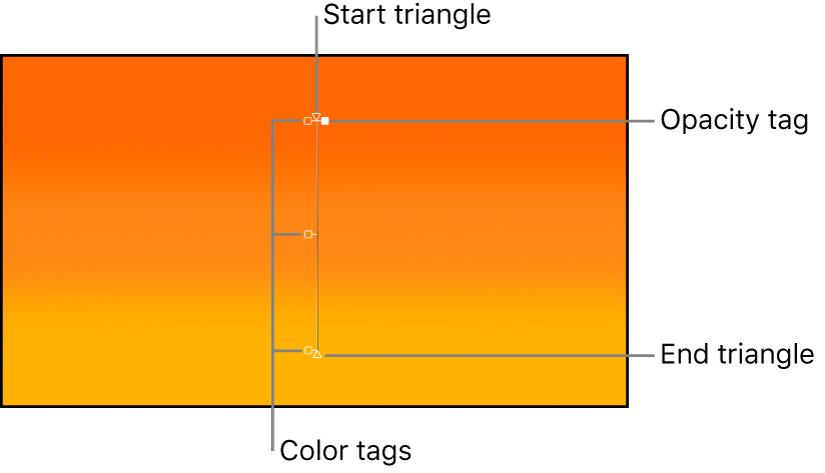 On-Screen-Steuerelemente für den Verlauf mit dem Dreiecksymbol für den Anfang, dem Farbregler, dem Deckkraftregler und dem Dreiecksymbol für das Ende