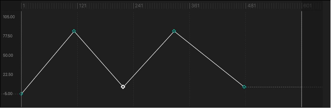 """Kurvensegment, für das als Interpolationsmethode """"Linear"""" festgelegt wurde"""