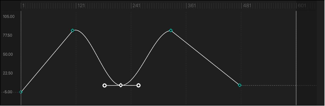"""Kurvensegment, für das als Interpolationsmethode """"Bezier"""" festgelegt wurde"""