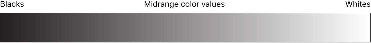 Diagramm mit dem Wertebereich von Schwarz bis Weiß