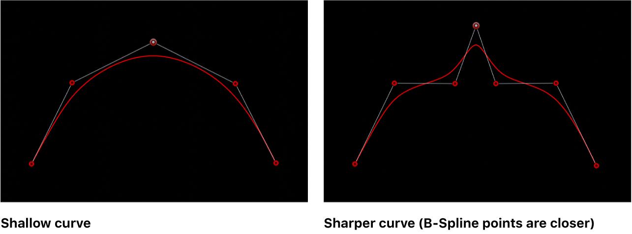 Canvas mit einer flachen und einer spitzen B-Spline-Kurve