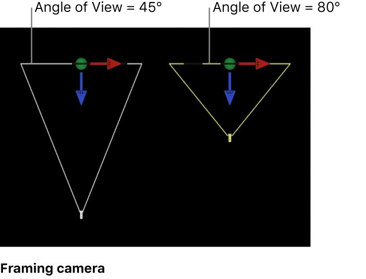 """Canvas mit einer """"Gerüst""""-Kamera, für die der Blickwinkel geändert wird"""