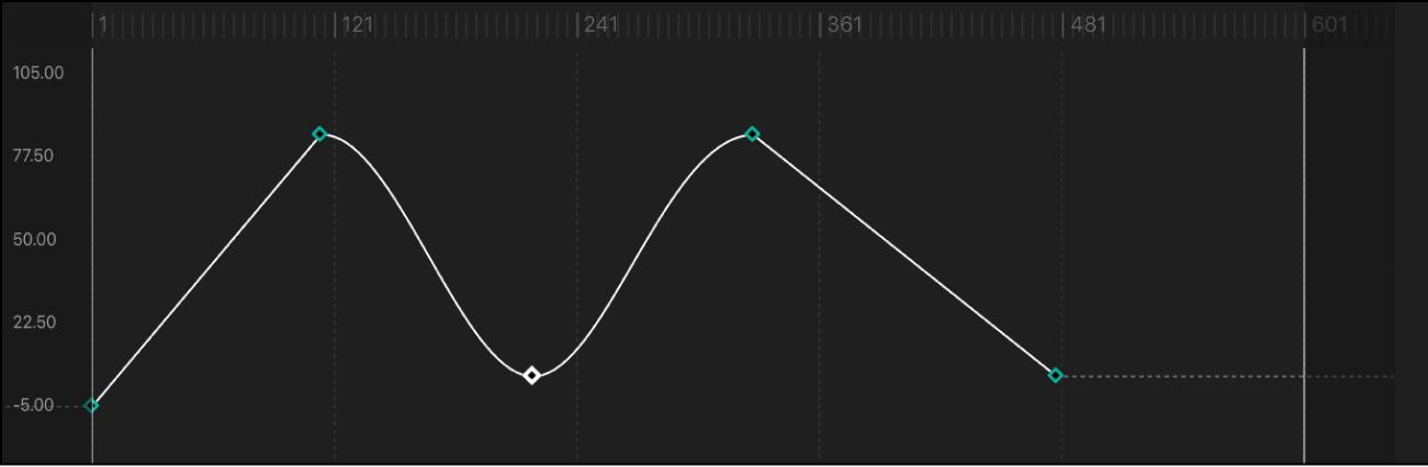 Curve segment set to Continuous interpolation method