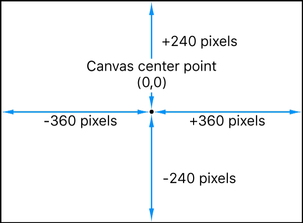 Diagram showing the Motion coordinate system, which places 0, 0 at the center of the canvas