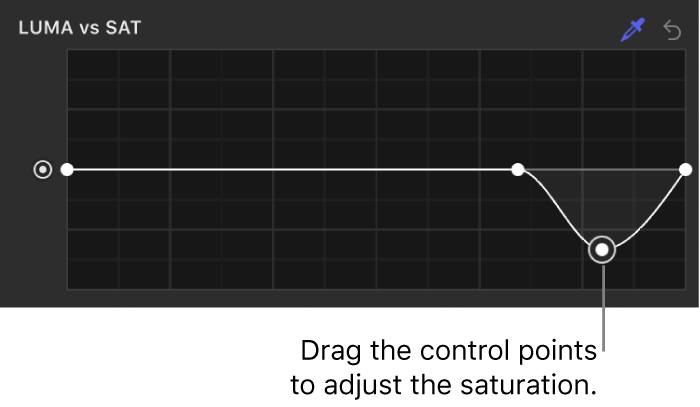 The Filters Inspector showing adjusted control points on the Luma vs Sat curve