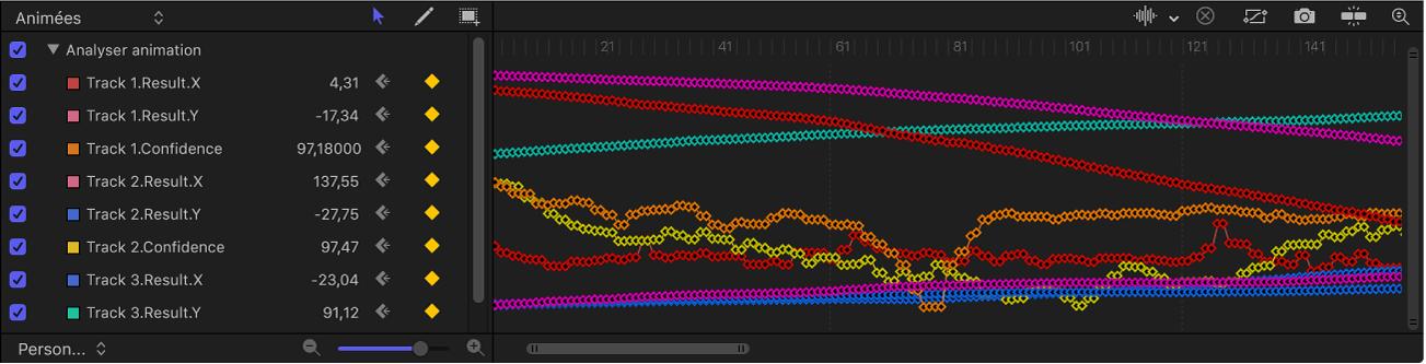 Éditeur d'images clés affichant simultanément des courbes pour de nombreux paramètres