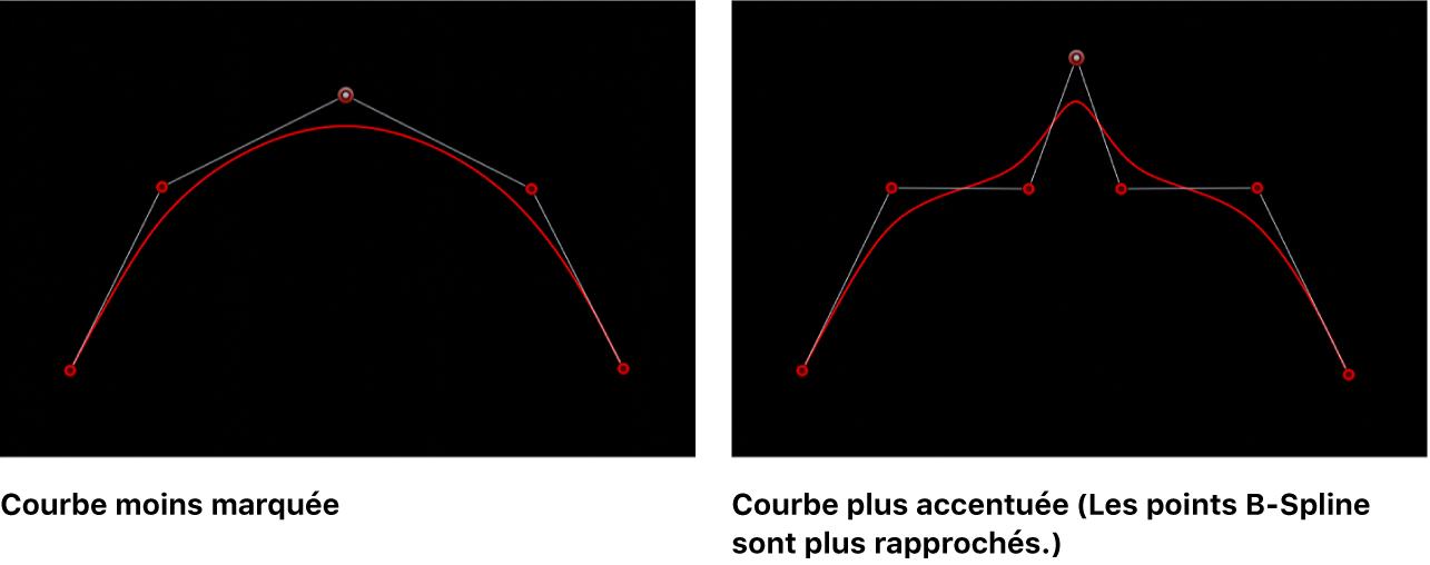 Canevas affichant des courbes B-Spline superficielle et aiguë
