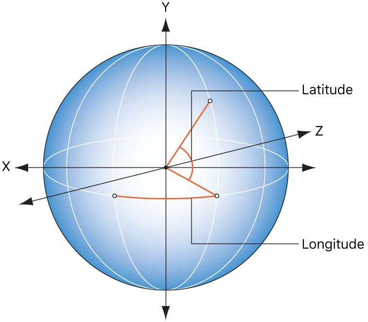 Image illustrant les relations entre la longitude et la latitude d'une part, et la commande de la palette du comportement Rotation d'autre part