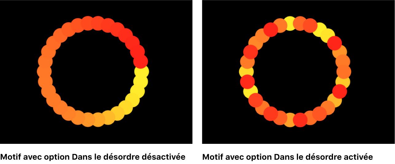 Canevas comparant deux réplicateurs, l'un avec l'option Dans le désordre désactivée, l'autre avec cette même option activée.
