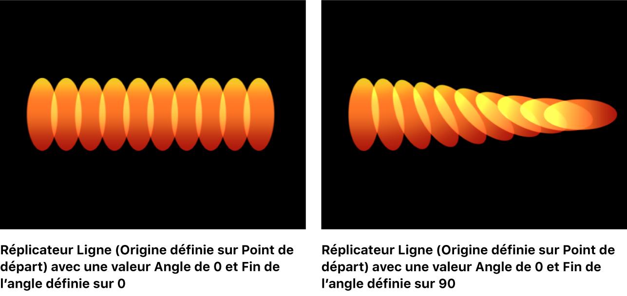 Canevas affichant un réplicateur Ligne avec l'option Fin de l'angle définie sur une autre valeur qu'Angle