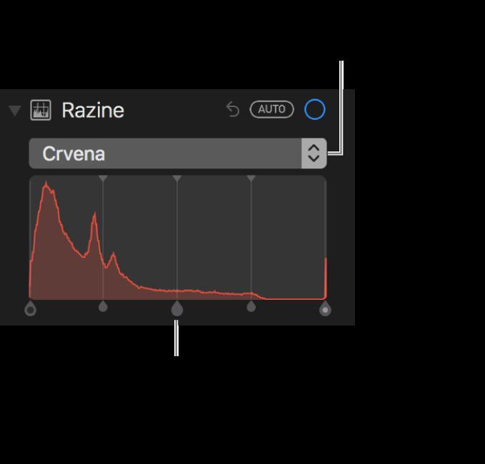 Kontrole Razine i histogram za promjenu crvene boje na fotografiji.