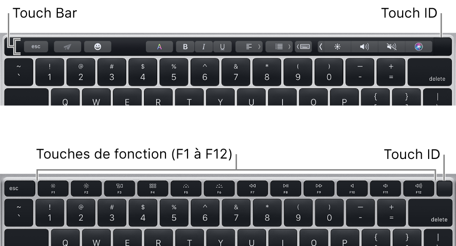 La fonctionnalité TouchID, située dans le coin supérieur droit du clavier.