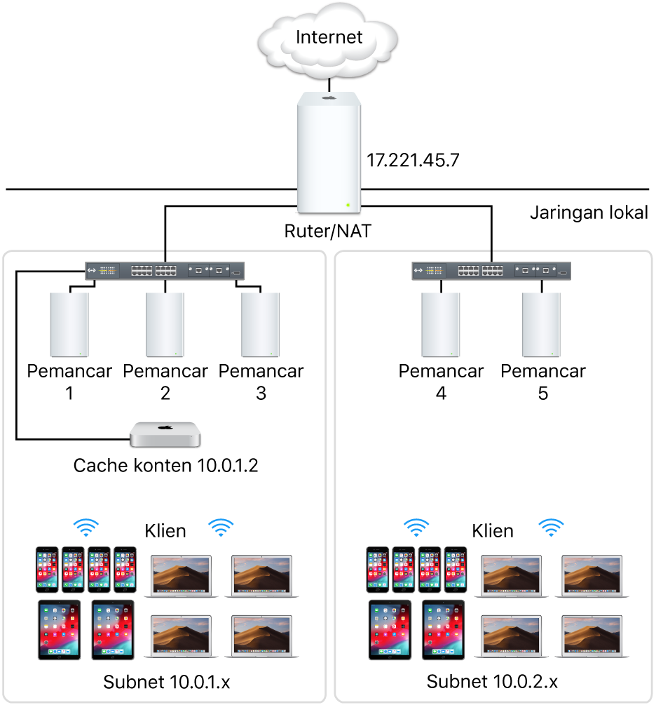 Beberapa server pembuatan cache subnet.