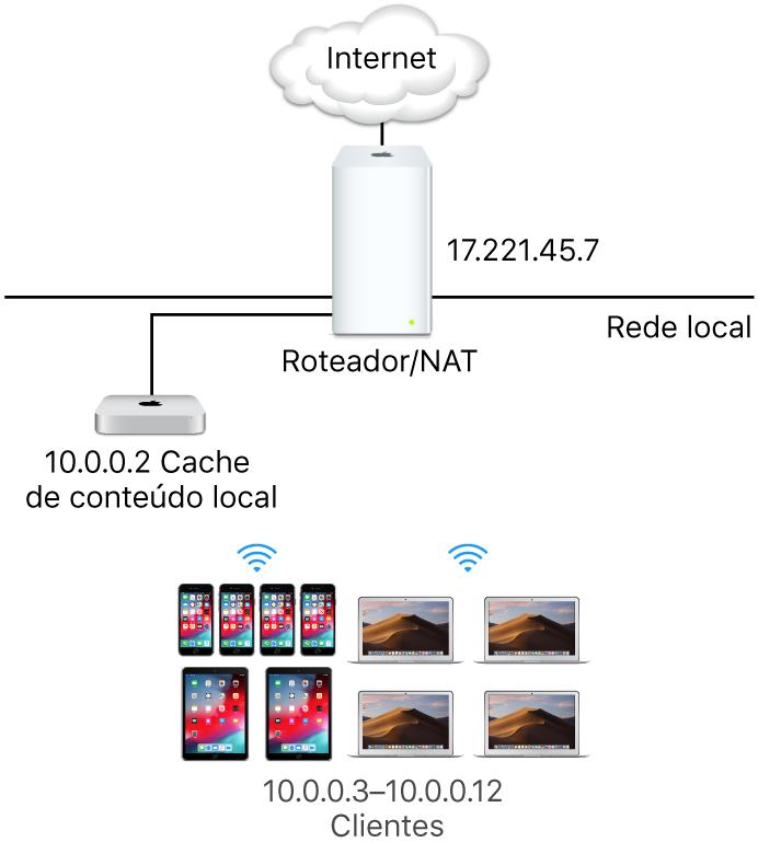 Um servidor de cache de subrede única.