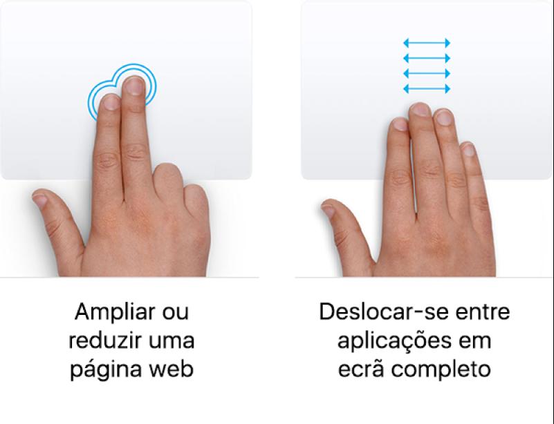 Exemplos de gestos do trackpad para ampliar e diminuir o tamanho de uma página web e alternar entre aplicações no ecrã completo.