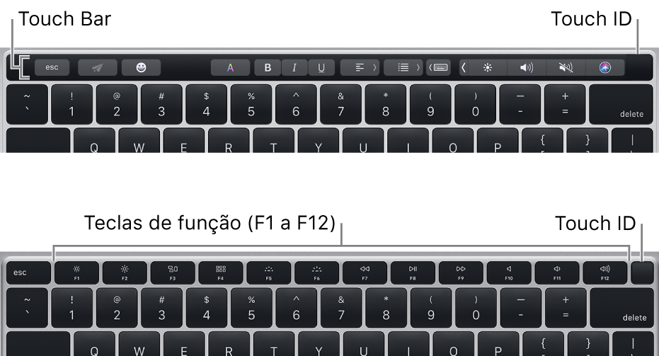 Touch ID, no canto superior direito do teclado.